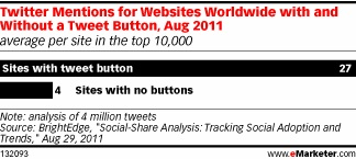 social media shares increase when add social share buttons